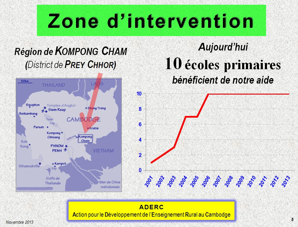 zone-intervention